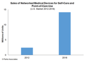 Dyman Review: Park Associates, Networked Medical Devices to exceed 14 million unit sales in 2018
