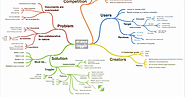 Coggle- A Handy Google Drive Tool for Collaboratively Creating Diagrams and Mind Maps ~ Educational Technology and Mo...