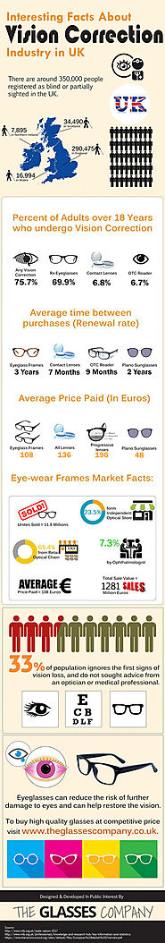 Interesting Facts About Vision Correction Industry in UK.