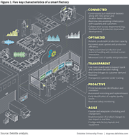 Industry 4.0, smart factory, and connected manufacturing | Deloitte University Press