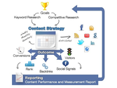 Why an Optimized Content Strategy is Crucial for Social & Search