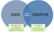 How to Turn Data & Creativity Into Great Content in 3 Steps