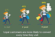 Loyalty Rewards Programs: Right for Your Brand? | Marketing Infographic