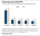 Instagram Platform Ripe for Marketers Shows New Research