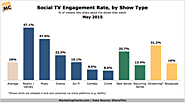 1 in 6 TV Viewers Said to Share Content About Shows Online