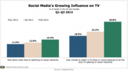More TV Viewers Posting to Social Media, Watching Programs Based on Buzz