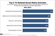 Chart/table from: Top TV Multitasking Activities, by Generation