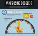 6 Essential Google+ Features for Marketing Your Business Online [with useful Infographic] | Unbounce