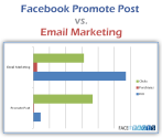 Facebook Promote Post vs. Email Marketing