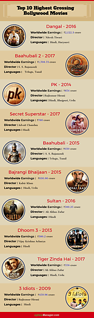 Top 10 Highest Grossing Bollywood Movies of All Time [Infographic] – Latest Bollywood News & Gossip