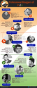 Top 20 Indian professional Bloggers Via Infographic