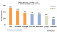 Below Average Cost per Lead for Conference and Tradeshow over other marketing channels, and how to fix it