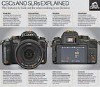 CSC vs DSLR: their differences defined
