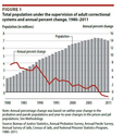 Bureau of Justice Statistics (BJS) - Correctional Populations in the United States, 2011