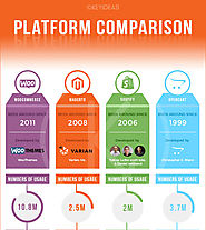 How to select the best platform for your e-Commerce website? Choose the best ...