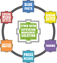 Find Online Reputation Management Solution for Hotels with Cyber Tatva