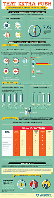 The Value of Extracurricular Activities Infographic - e-Learning Infographics