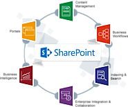 Migration to SharePoint Online For Enterprises