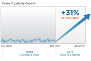 Video Optimization: 31% More YouTube Video Views in 3 Months - A Case Study | To The Web