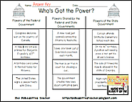 Who's Got the Power? Level of Government Sort