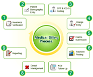 Medical Billing Insurance Claims Process - Efficient and cost-effective