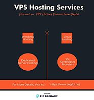 VPS Hosting Services - Bagful