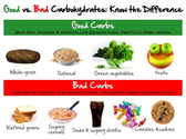 No More Confusion Carbohydrate Diet.Weight Loss for Women Over 40