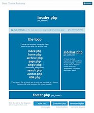 Convert a PSD to WordPress (Bootstrap) Theme in 5 EASY Steps - CollectiveRay