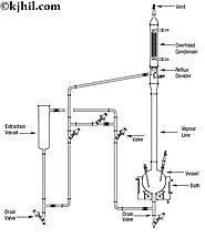Solid Liquid Extraction Unit Manufacturer