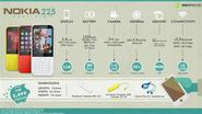 Maxabout Infographics: Nokia 225 Dual SIM