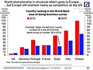 Structural Reform in Europe