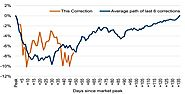 Equity Market Correction