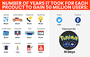 Numbers Of Years It Took For Each Product To Gain 50 Million Users.