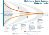 Social Business: In-Depth Exploration, Definitions & Applications