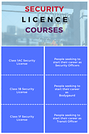 Security Licence Courses in Sydney