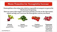 Simple & Easy Haemoglobin Home Remedies | TheHealthTips