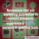 28 Marketing Automation Stats that Matter