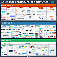 Voice Tech Landscape: 150+ Infrastructure, Horizontal and Vertical Startups Mapped and Analysed