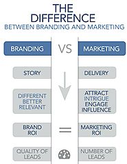 What Are Difference Between Branding And Marketing?: ankitasinghh