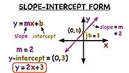 Algebra 1 – How to Graph a Linear Equation Using Slope and Y-Intercept