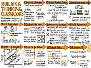 "Impact on Twitter: ""This is amazing! 11 steps to build a thinking classroom. Research by @pgliljedahl sketchnote by @..."