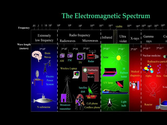 Technical Aspects of Electromagnetic Radiation - Larry Gust, Eng., BBEC, MBA