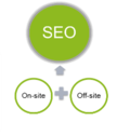 SEO Audit- why it is important?