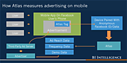 UNDERSTANDING ATLAS: Where Facebook's Atlas ad server fits in the digital-ad ecosystem, and how it works
