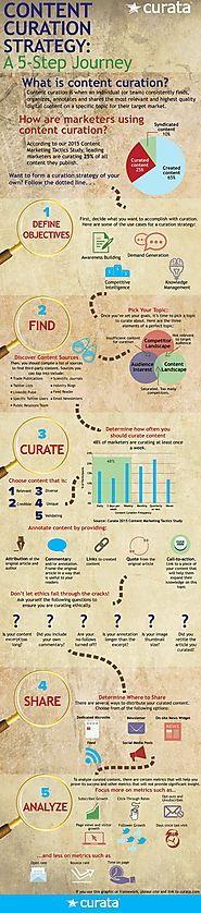 Content Curation Strategy [Infographic] de Rebecca Coleman
