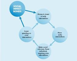 The Social Impact Bond: Potential and pitfalls