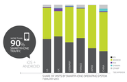 All the important and surprising trends in mobile web browsing, in seven charts