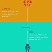 PHP Vs ASP.NET: Which One Fits Your Requirements Best? | Visual.ly
