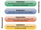 What is the SAMR Model- and how can it help us with technology and teaching?