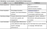 Social Analytics Reports and Infographics